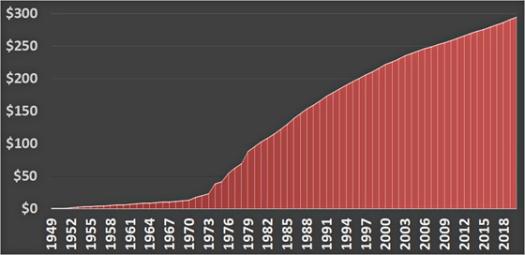 Cumulative.aidtoIsrael.chart_